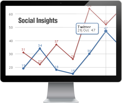 Social Insights by Socialbakers